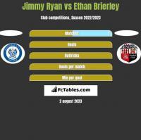 Jimmy Ryan vs Ethan Brierley h2h player stats
