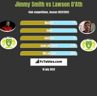 Jimmy Smith vs Lawson D'Ath h2h player stats