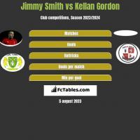 Jimmy Smith vs Kellan Gordon h2h player stats