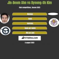 Jin-Beom Ahn vs Byeong-Oh Kim h2h player stats