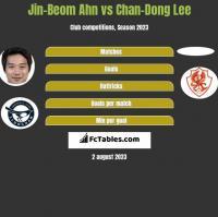 Jin-Beom Ahn vs Chan-Dong Lee h2h player stats