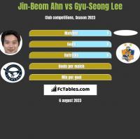 Jin-Beom Ahn vs Gyu-Seong Lee h2h player stats