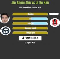 Jin-Beom Ahn vs Ji-Ho Han h2h player stats