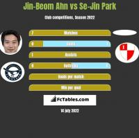 Jin-Beom Ahn vs Se-Jin Park h2h player stats