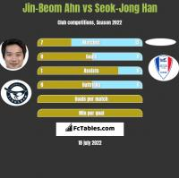 Jin-Beom Ahn vs Seok-Jong Han h2h player stats