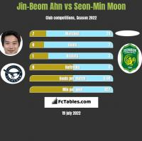 Jin-Beom Ahn vs Seon-Min Moon h2h player stats