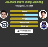 Jin-Beom Ahn vs Seung-Min Song h2h player stats