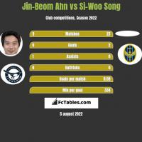 Jin-Beom Ahn vs Si-Woo Song h2h player stats