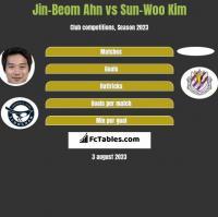 Jin-Beom Ahn vs Sun-Woo Kim h2h player stats