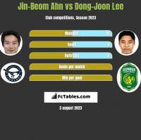 Jin-Beom Ahn vs Dong-Joon Lee h2h player stats