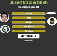 Jin-Beom Ahn vs Bo-Sub Kim h2h player stats