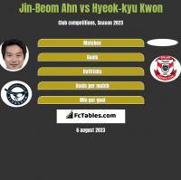 Jin-Beom Ahn vs Hyeok-kyu Kwon h2h player stats