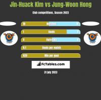 Jin-Huack Kim vs Jung-Woon Hong h2h player stats