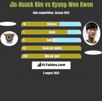 Jin-Huack Kim vs Kyung-Won Kwon h2h player stats