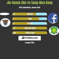 Jin-Huack Kim vs Sang-Woo Kang h2h player stats