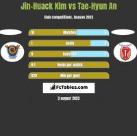 Jin-Huack Kim vs Tae-Hyun An h2h player stats