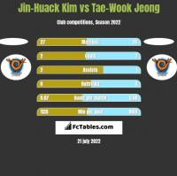 Jin-Huack Kim vs Tae-Wook Jeong h2h player stats