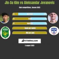 Jin-Su Kim vs Aleksandar Jovanovic h2h player stats