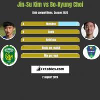 Jin-Su Kim vs Bo-Kyung Choi h2h player stats