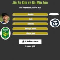 Jin-Su Kim vs Bo-Min Seo h2h player stats