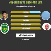 Jin-Su Kim vs Chae-Min Lim h2h player stats