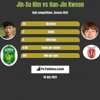 Jin-Su Kim vs Han-Jin Kweon h2h player stats