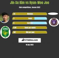 Jin-Su Kim vs Hyun-Woo Joo h2h player stats