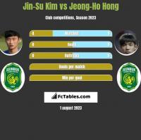 Jin-Su Kim vs Jeong-Ho Hong h2h player stats
