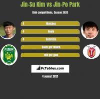 Jin-Su Kim vs Jin-Po Park h2h player stats