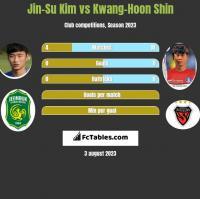 Jin-Su Kim vs Kwang-Hoon Shin h2h player stats