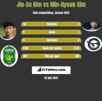 Jin-Su Kim vs Min-Hyeok Kim h2h player stats