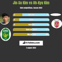 Jin-Su Kim vs Oh-Kyu Kim h2h player stats
