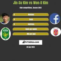 Jin-Su Kim vs Won-Il Kim h2h player stats