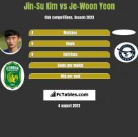 Jin-Su Kim vs Je-Woon Yeon h2h player stats