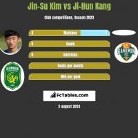 Jin-Su Kim vs Ji-Hun Kang h2h player stats