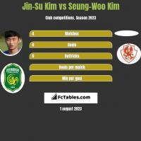 Jin-Su Kim vs Seung-Woo Kim h2h player stats