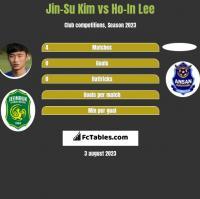 Jin-Su Kim vs Ho-In Lee h2h player stats