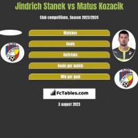 Jindrich Stanek vs Matus Kozacik h2h player stats