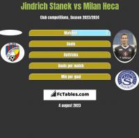 Jindrich Stanek vs Milan Heca h2h player stats