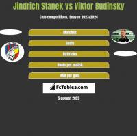 Jindrich Stanek vs Viktor Budinsky h2h player stats