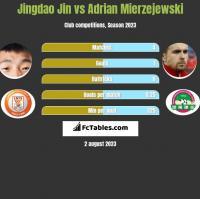 Jingdao Jin vs Adrian Mierzejewski h2h player stats