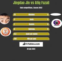 Jingdao Jin vs Afiq Fazail h2h player stats