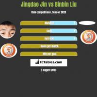 Jingdao Jin vs Binbin Liu h2h player stats