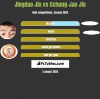 Jingdao Jin vs Cchung-Jao Jin h2h player stats