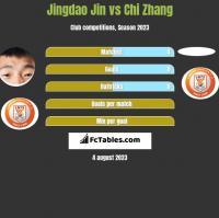 Jingdao Jin vs Chi Zhang h2h player stats