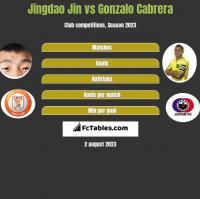 Jingdao Jin vs Gonzalo Cabrera h2h player stats