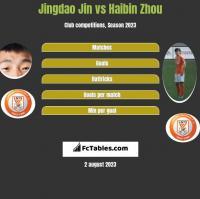 Jingdao Jin vs Haibin Zhou h2h player stats