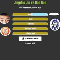 Jingdao Jin vs Hao Guo h2h player stats