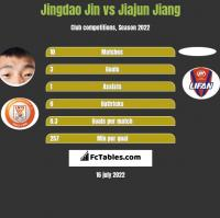 Jingdao Jin vs Jiajun Jiang h2h player stats