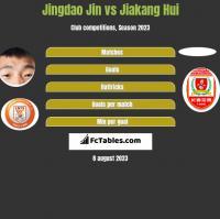 Jingdao Jin vs Jiakang Hui h2h player stats